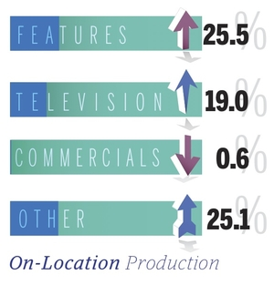 Report: L.A. Feature and TV Production Rebounding